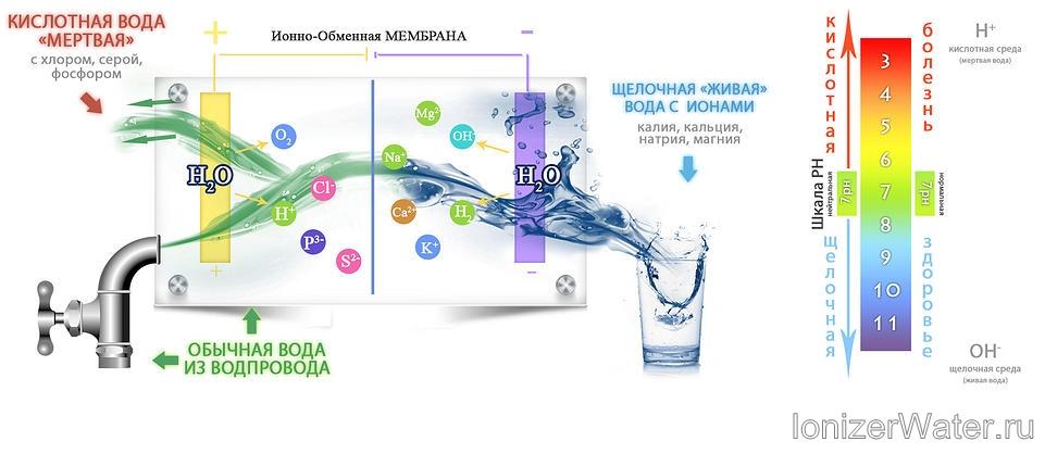 Как сделать щелочную воду в домашних условиях для питья